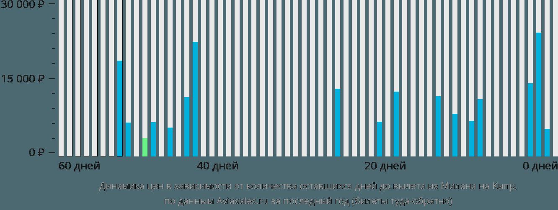 Динамика цен в зависимости от количества оставшихся дней до вылета из Милана на Кипр