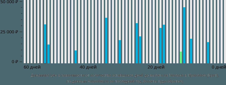 Динамика цен в зависимости от количества оставшихся дней до вылета из Милана в Ираклион (Крит)