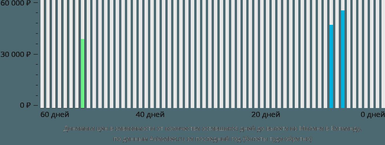 Динамика цен в зависимости от количества оставшихся дней до вылета из Милана в Катманду