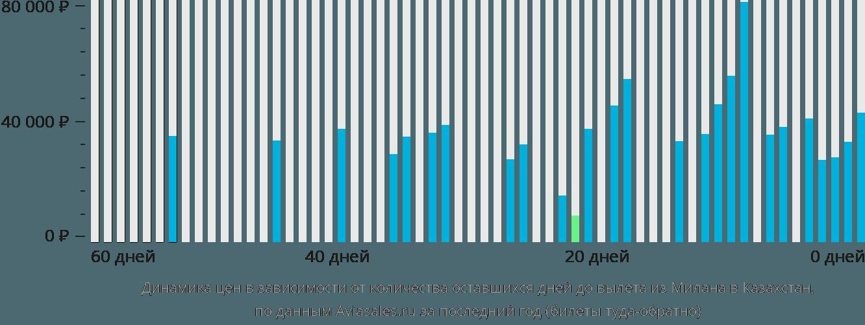 Динамика цен в зависимости от количества оставшихся дней до вылета из Милана в Казахстан