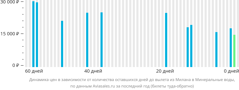 Динамика цен в зависимости от количества оставшихся дней до вылета из Милана в Минеральные воды