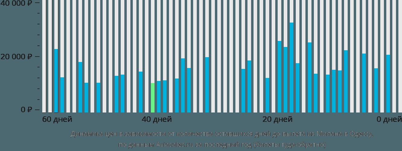 Динамика цен в зависимости от количества оставшихся дней до вылета из Милана в Одессу