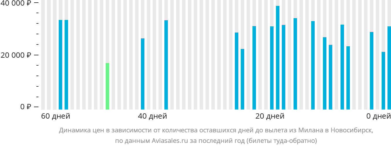 Динамика цен в зависимости от количества оставшихся дней до вылета из Милана в Новосибирск
