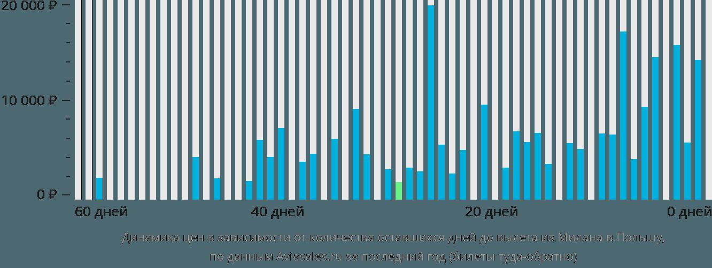 Динамика цен в зависимости от количества оставшихся дней до вылета из Милана в Польшу