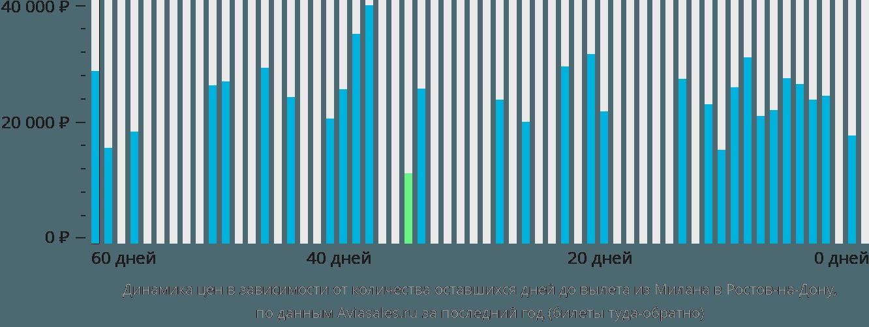 Динамика цен в зависимости от количества оставшихся дней до вылета из Милана в Ростов-на-Дону