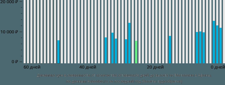 Динамика цен в зависимости от количества оставшихся дней до вылета из Митилини в Афины