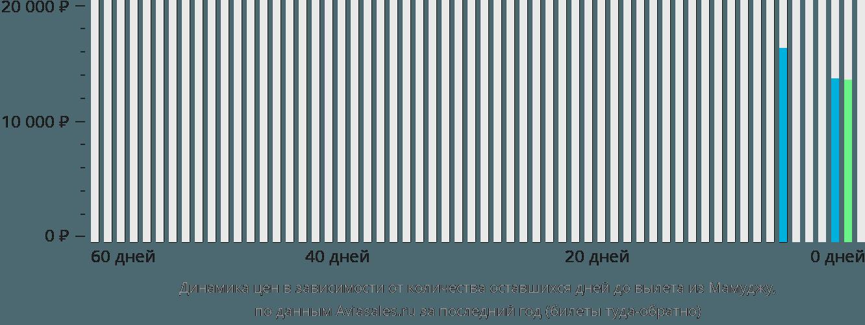 Динамика цен в зависимости от количества оставшихся дней до вылета из Мамуджу