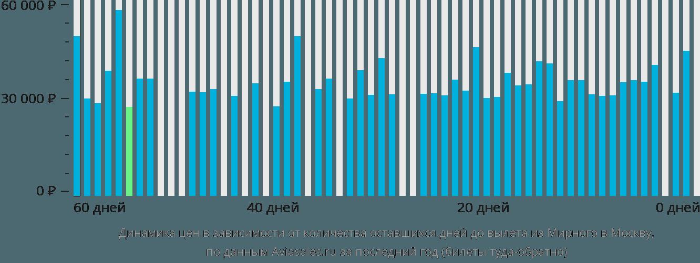 Динамика цен в зависимости от количества оставшихся дней до вылета из Мирного в Москву