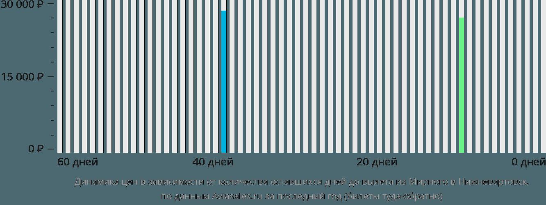 Динамика цен в зависимости от количества оставшихся дней до вылета из Мирного в Нижневартовск