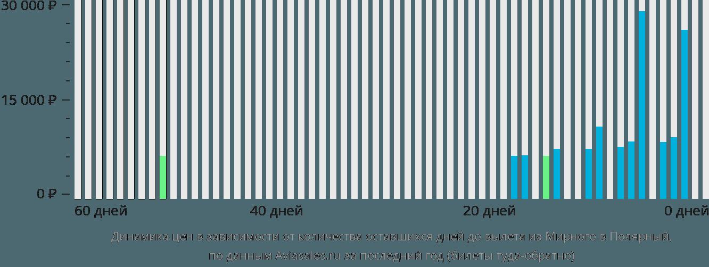 Динамика цен в зависимости от количества оставшихся дней до вылета из Мирного в Полярный