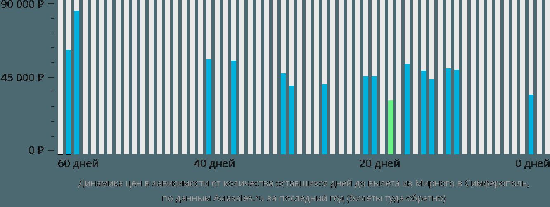 Динамика цен в зависимости от количества оставшихся дней до вылета из Мирного в Симферополь
