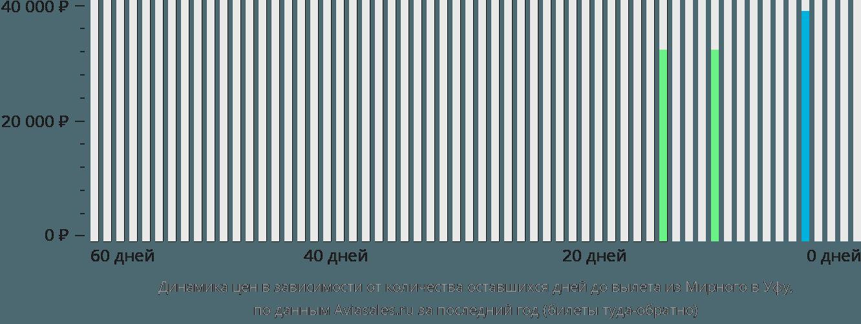 Динамика цен в зависимости от количества оставшихся дней до вылета из Мирного в Уфу