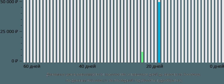 Динамика цен в зависимости от количества оставшихся дней до вылета из Каунакакаи
