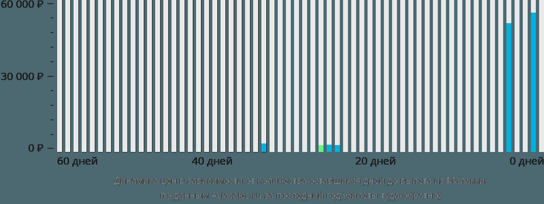 Динамика цен в зависимости от количества оставшихся дней до вылета из Малакки