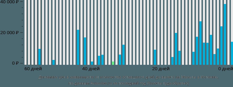 Динамика цен в зависимости от количества оставшихся дней до вылета из Мальты в Испанию