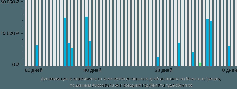 Динамика цен в зависимости от количества оставшихся дней до вылета из Мальты в Грецию