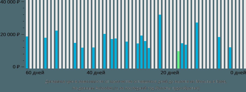 Динамика цен в зависимости от количества оставшихся дней до вылета из Мальты в Киев