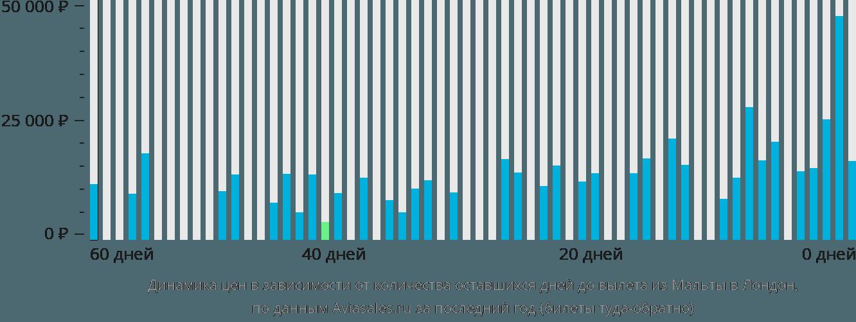 Динамика цен в зависимости от количества оставшихся дней до вылета из Мальты в Лондон