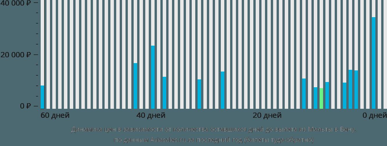 Динамика цен в зависимости от количества оставшихся дней до вылета из Мальты в Вену