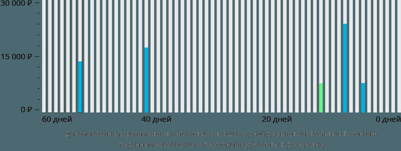 Динамика цен в зависимости от количества оставшихся дней до вылета из Мальты в Валенсию