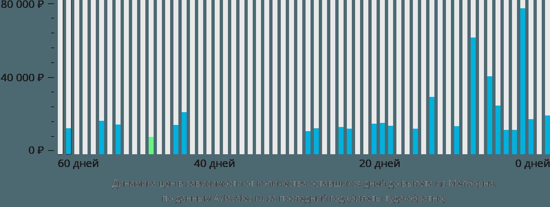Динамика цен в зависимости от количества оставшихся дней до вылета из Мелборна
