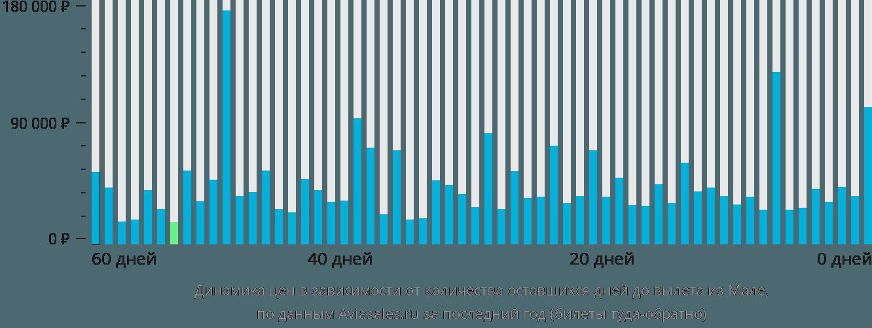 Динамика цен в зависимости от количества оставшихся дней до вылета из Мале