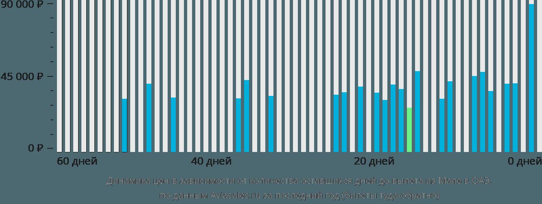 Динамика цен в зависимости от количества оставшихся дней до вылета из Мале в ОАЭ