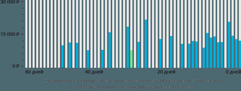 Динамика цен в зависимости от количества оставшихся дней до вылета из Мале в Кочин
