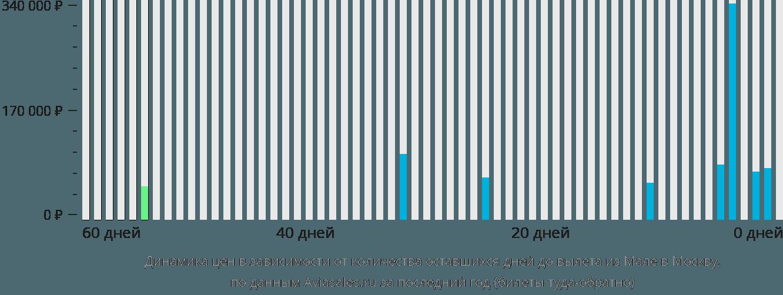 Динамика цен в зависимости от количества оставшихся дней до вылета из Мале в Москву