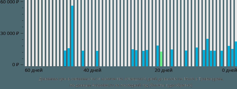 Динамика цен в зависимости от количества оставшихся дней до вылета из Мале в Тривандрам