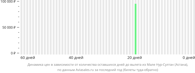 Динамика цен в зависимости от количества оставшихся дней до вылета из Мале в Нур-Султан (Астана)