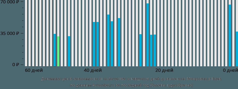 Динамика цен в зависимости от количества оставшихся дней до вылета из Монровии в Киев