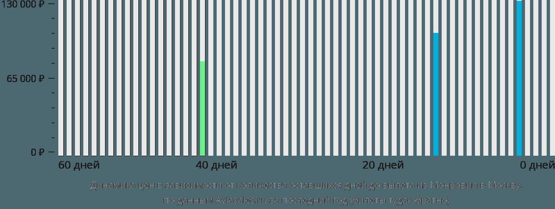 Динамика цен в зависимости от количества оставшихся дней до вылета из Монровии в Москву