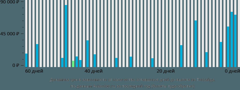 Динамика цен в зависимости от количества оставшихся дней до вылета из Тиссайда