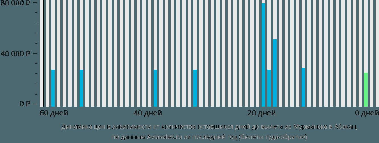 Динамика цен в зависимости от количества оставшихся дней до вылета из Мурманска в Абакан