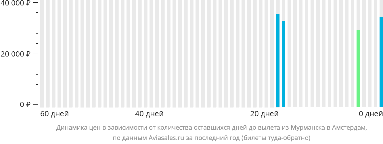 Динамика цен в зависимости от количества оставшихся дней до вылета из Мурманска в Амстердам