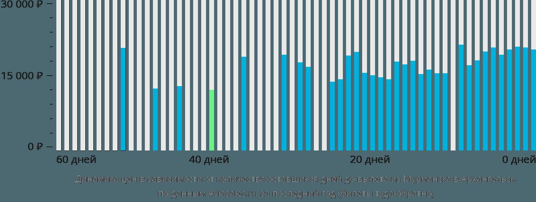 Динамика цен в зависимости от количества оставшихся дней до вылета из Мурманска в Архангельск