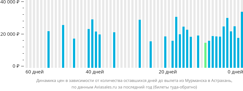 Динамика цен в зависимости от количества оставшихся дней до вылета из Мурманска в Астрахань