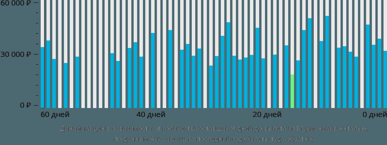 Динамика цен в зависимости от количества оставшихся дней до вылета из Мурманска в Анталью