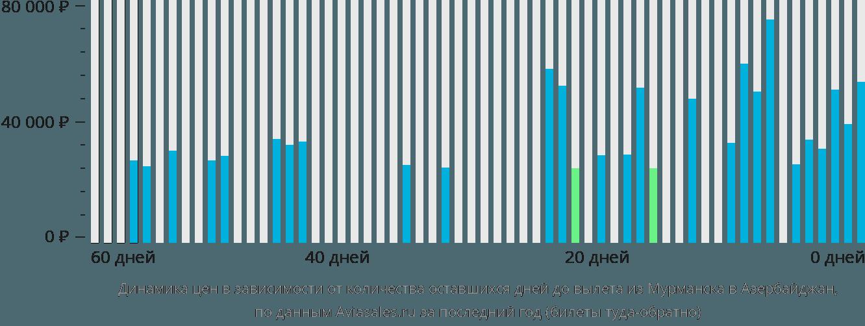Динамика цен в зависимости от количества оставшихся дней до вылета из Мурманска в Азербайджан