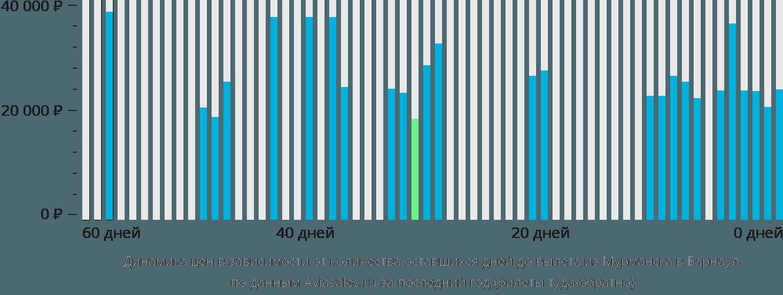 Динамика цен в зависимости от количества оставшихся дней до вылета из Мурманска в Барнаул
