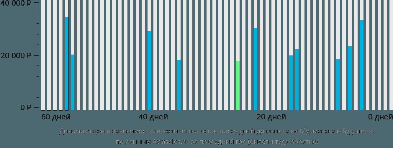 Динамика цен в зависимости от количества оставшихся дней до вылета из Мурманска в Будапешт