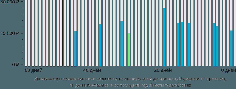 Динамика цен в зависимости от количества оставшихся дней до вылета из Мурманска в Череповец