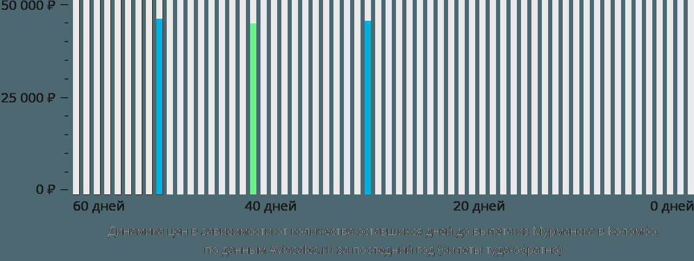 Динамика цен в зависимости от количества оставшихся дней до вылета из Мурманска в Коломбо