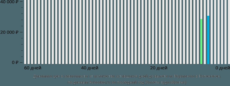 Динамика цен в зависимости от количества оставшихся дней до вылета из Мурманска в Копенгаген