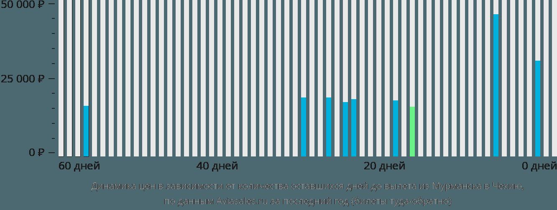Динамика цен в зависимости от количества оставшихся дней до вылета из Мурманска в Чехию