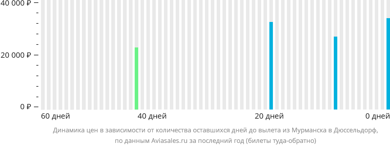 Динамика цен в зависимости от количества оставшихся дней до вылета из Мурманска в Дюссельдорф