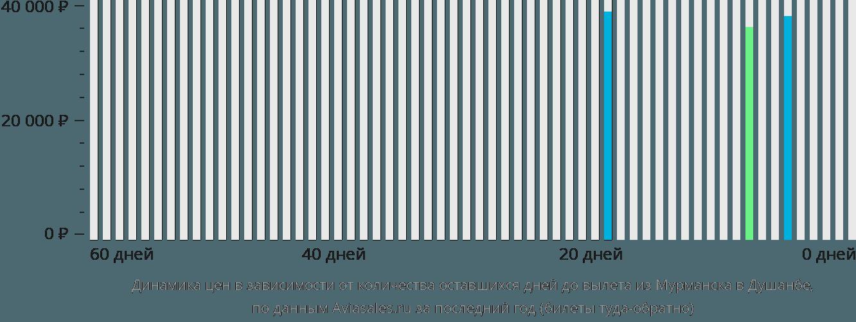Динамика цен в зависимости от количества оставшихся дней до вылета из Мурманска в Душанбе