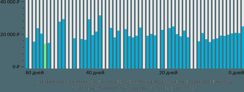 Динамика цен в зависимости от количества оставшихся дней до вылета из Мурманска в Белгород