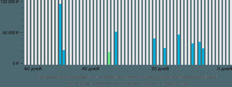 Динамика цен в зависимости от количества оставшихся дней до вылета из Мурманска в Египет